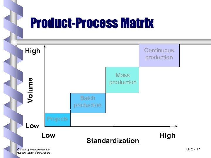 Product-Process Matrix Continuous production High Volume Mass production Low Batch production Projects Low ©
