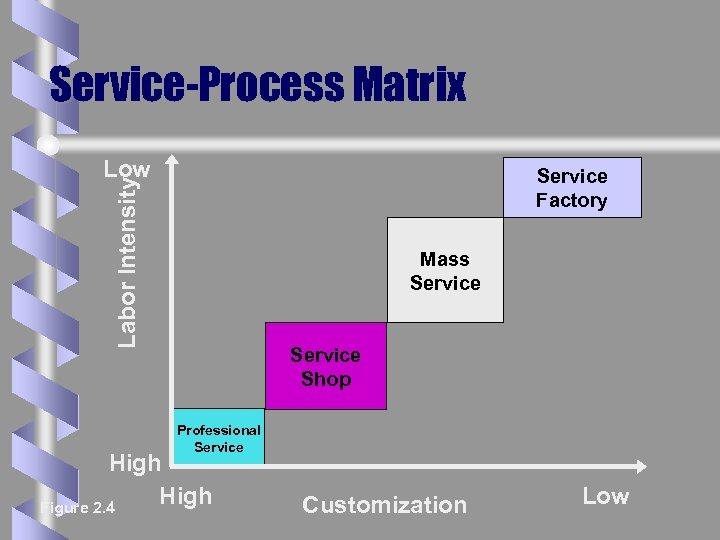 Service-Process Matrix Low Labor Intensity Service Factory Mass Service Shop Professional Service High Figure