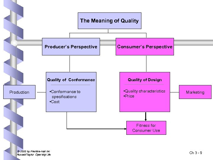 The Meaning of Quality Producer's Perspective Quality of Conformance Production Consumer's Perspective Quality of