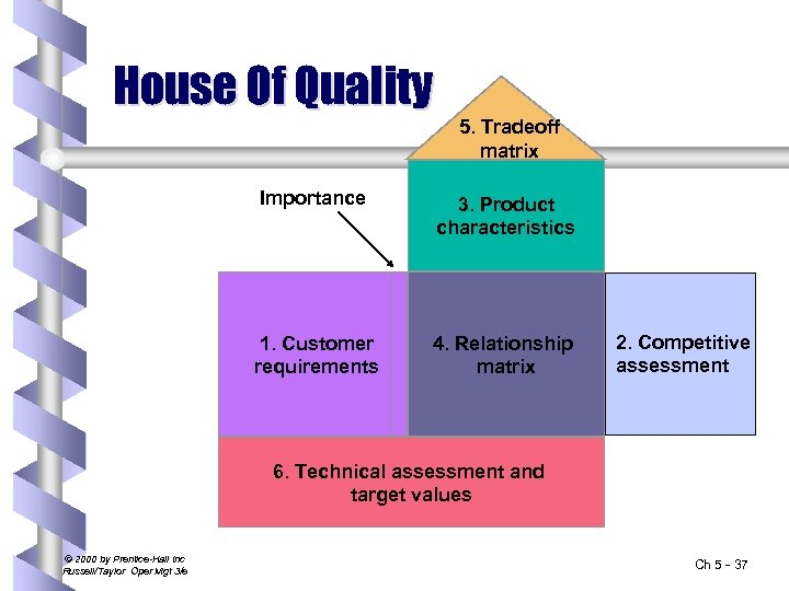 House Of Quality 5. Tradeoff matrix Importance 3. Product characteristics 1. Customer requirements 4.