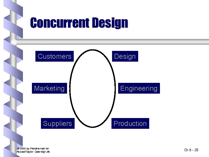 Concurrent Design Customers Marketing Suppliers © 2000 by Prentice-Hall Inc Russell/Taylor Oper Mgt 3/e