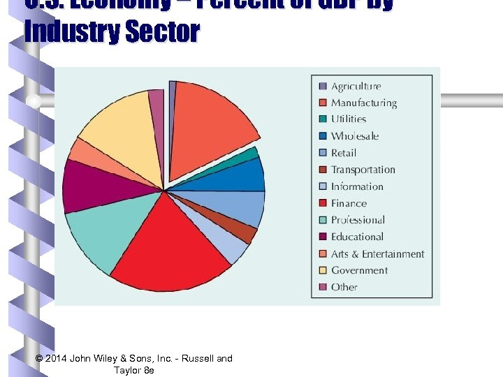 U. S. Economy – Percent of GDP by Industry Sector © 2014 John Wiley