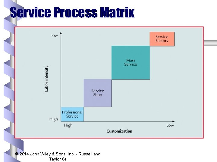 Service Process Matrix © 2014 John Wiley & Sons, Inc. - Russell and Taylor