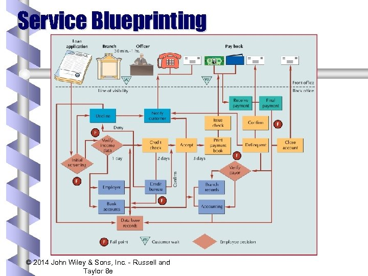 Service Blueprinting © 2014 John Wiley & Sons, Inc. - Russell and Taylor 8