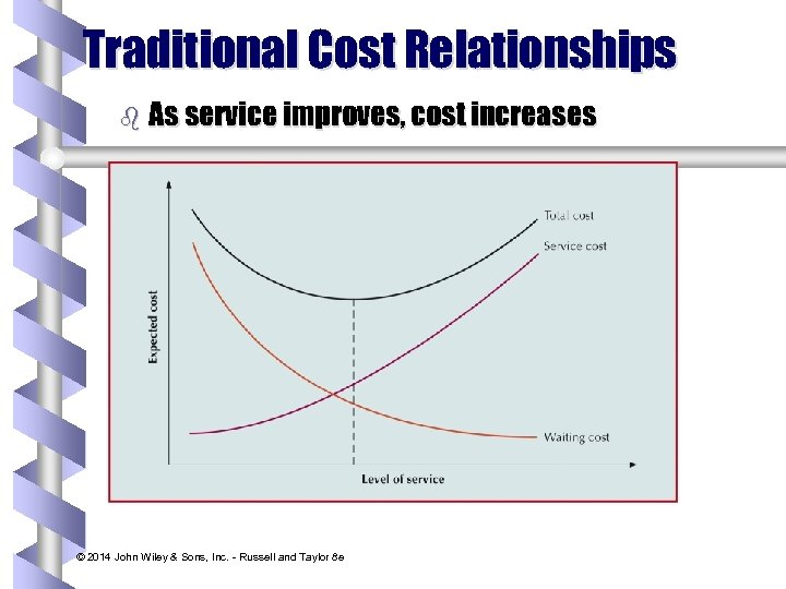 Traditional Cost Relationships b As service improves, cost increases © 2014 John Wiley &