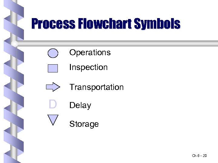 Process Flowchart Symbols Operations Inspection Transportation D Delay Storage Ch 6 - 20