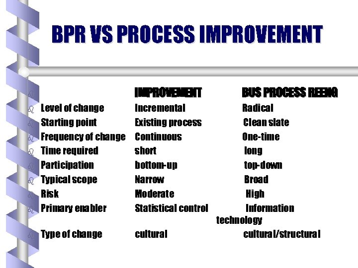 BPR VS PROCESS IMPROVEMENT b b Level of change Starting point Frequency of change
