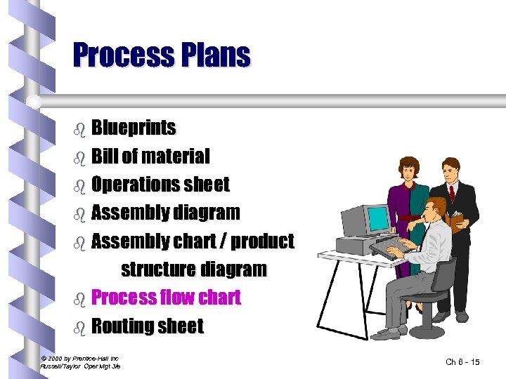 Process Plans b Blueprints b Bill of material b Operations sheet b Assembly diagram