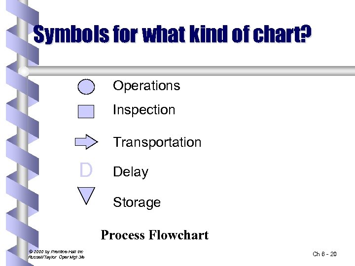 Symbols for what kind of chart? Operations Inspection Transportation D Delay Storage Process Flowchart