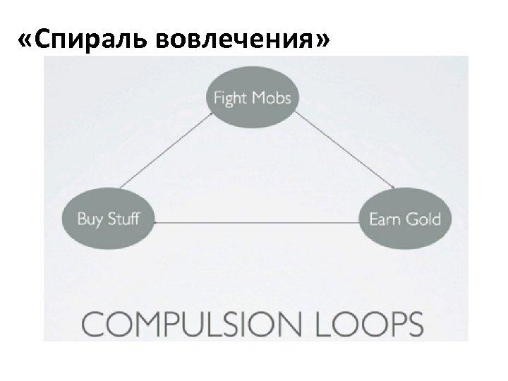 «Спираль вовлечения»