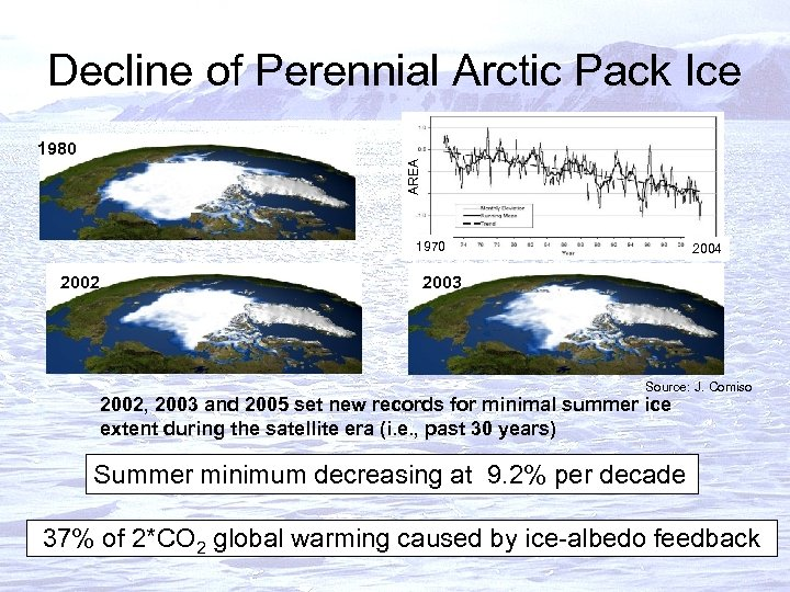 Decline of Perennial Arctic Pack Ice AREA 1980 1970 2002 2004 2003 Source: J.