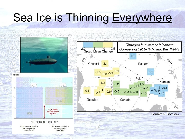 Sea Ice is Thinning Everywhere Changes in summer thickness Comparing 1958 -1976 and the