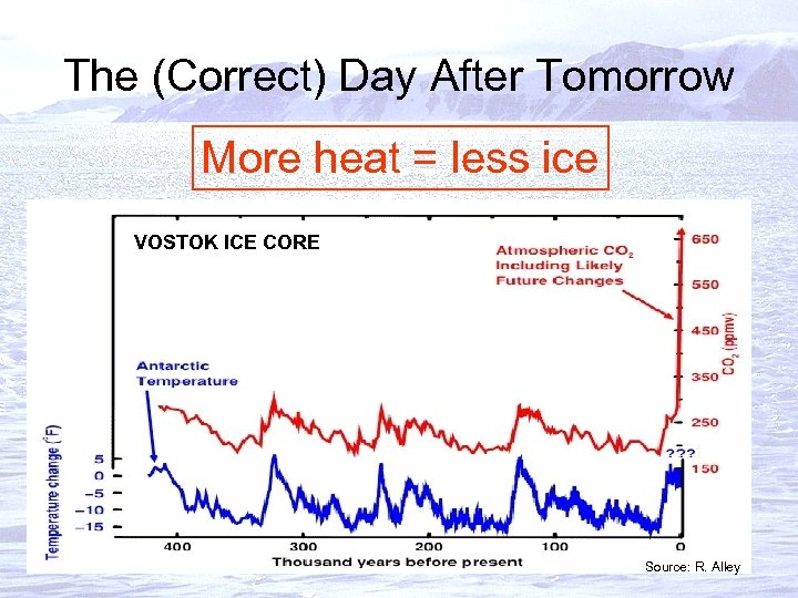 The (Correct) Day After Tomorrow More heat = less ice VOSTOK ICE CORE Source: