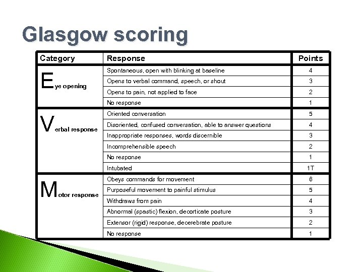 Glasgow scoring Category Response E Spontaneous, open with blinking at baseline 4 Opens to