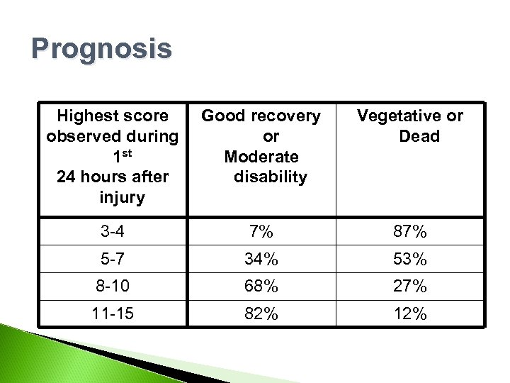Prognosis Highest score observed during 1 st 24 hours after injury Good recovery or