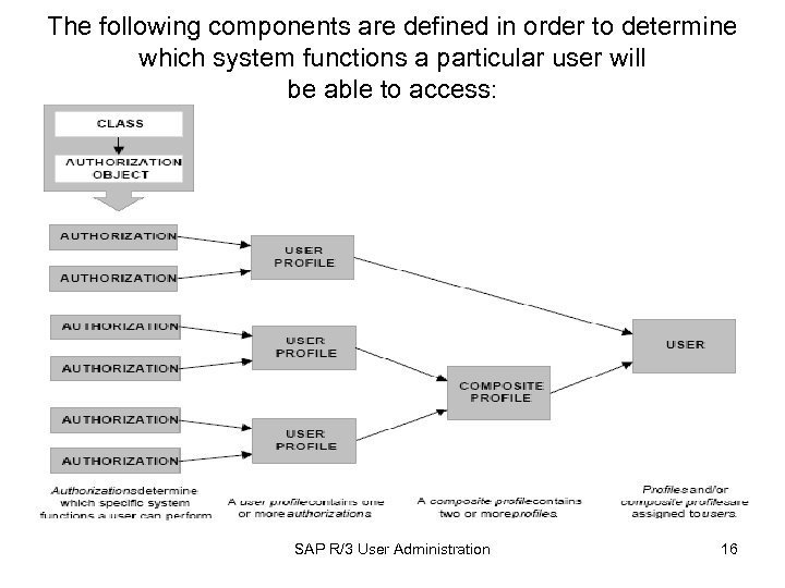 The following components are defined in order to determine which system functions a particular