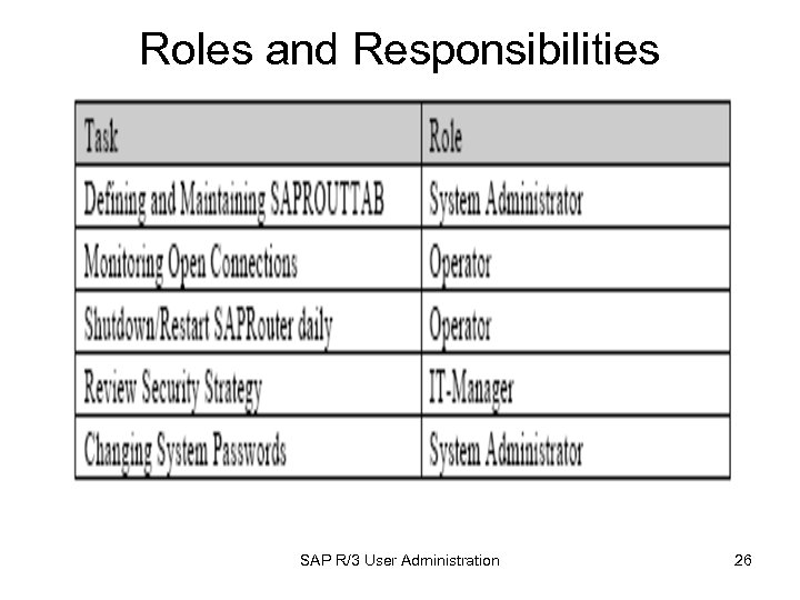 Roles and Responsibilities SAP R/3 User Administration 26