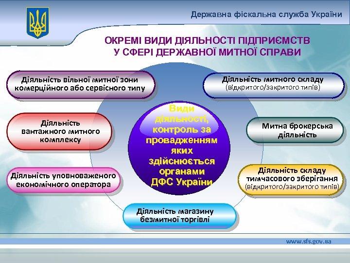 Державна фіскальна служба України ОКРЕМІ ВИДИ ДІЯЛЬНОСТІ ПІДПРИЄМСТВ У СФЕРІ ДЕРЖАВНОЇ МИТНОЇ СПРАВИ Діяльність