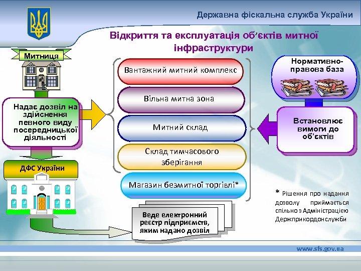 Державна фіскальна служба України Митниця Відкриття та експлуатація об'єктів митної інфраструктури Вантажний митний комплекс