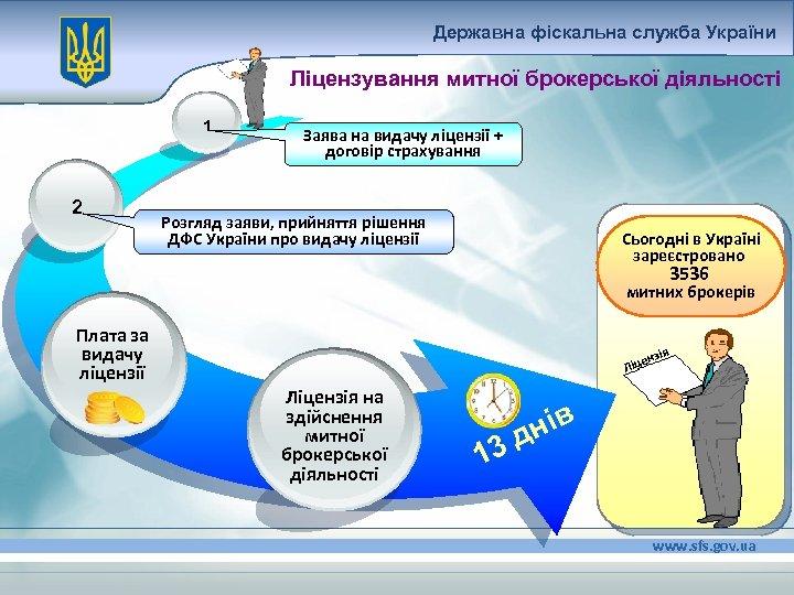 Державна фіскальна служба України Ліцензування митної брокерської діяльності 1 2 Заява на видачу ліцензії