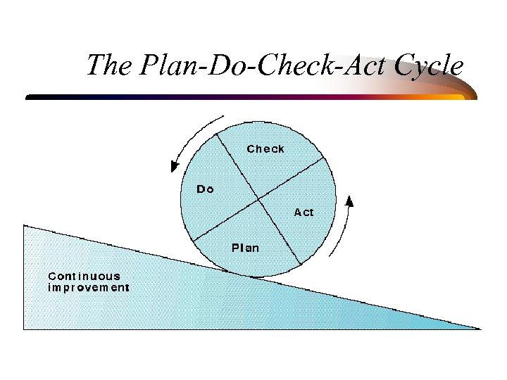 The Plan-Do-Check-Act Cycle