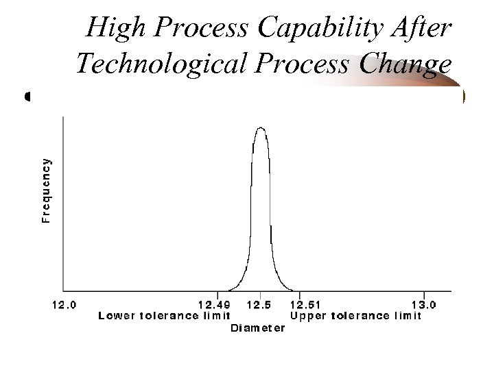 High Process Capability After Technological Process Change