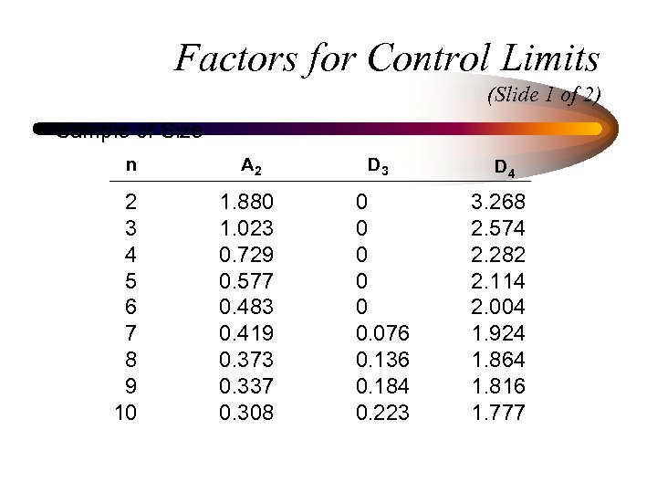 Factors for Control Limits (Slide 1 of 2) Sample of Size n 2 3