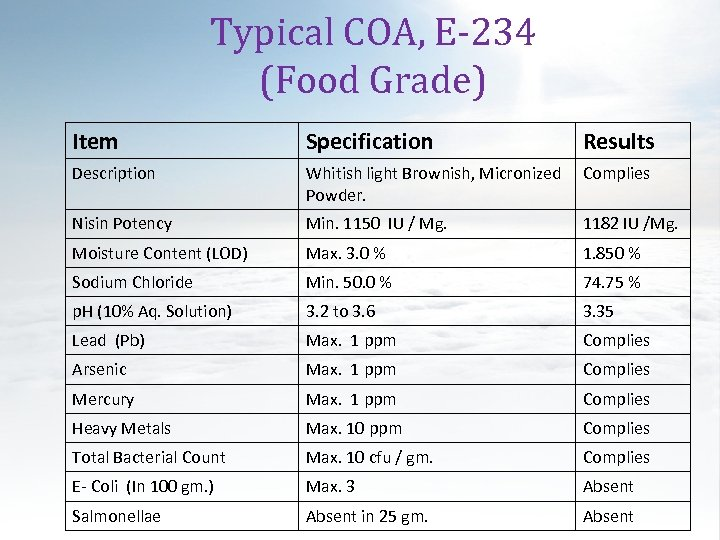 Typical COA, E-234 (Food Grade) Item Specification Results Description Whitish light Brownish, Micronized Powder.