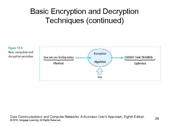 Basic Encryption and Decryption Techniques (continued) Data Communications and Computer Networks: A Business User's