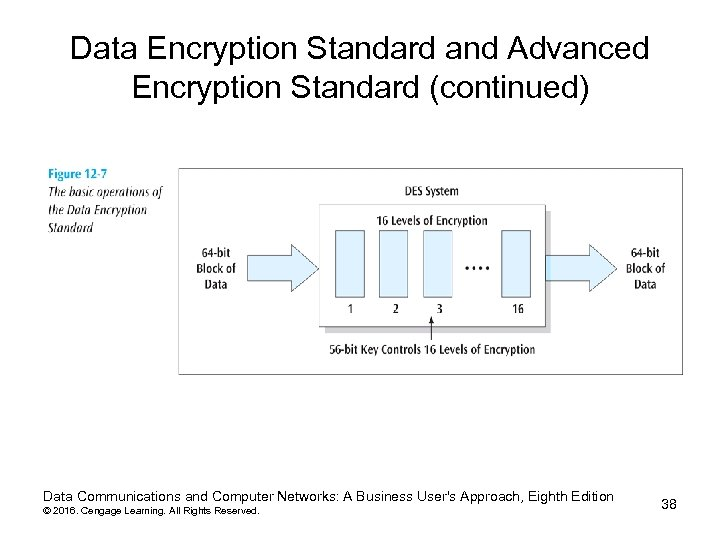 Data Encryption Standard and Advanced Encryption Standard (continued) Data Communications and Computer Networks: A