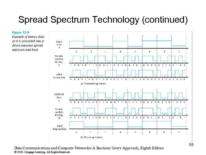 Spread Spectrum Technology (continued) Data Communications and Computer Networks: A Business User's Approach, Eighth