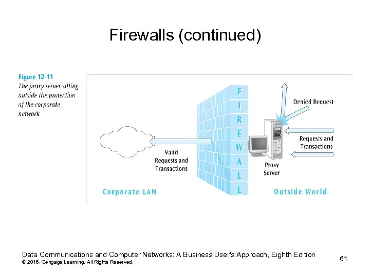 Firewalls (continued) Data Communications and Computer Networks: A Business User's Approach, Eighth Edition ©