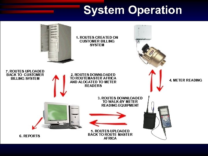 System Operation 1. ROUTES CREATED ON CUSTOMER BILLING SYSTEM 7. ROUTES UPLOADED BACK TO