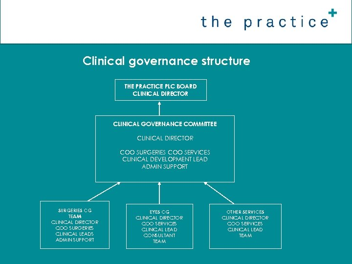 Clinical governance structure THE PRACTICE PLC BOARD CLINICAL DIRECTOR CLINICAL GOVERNANCE COMMITTEE CLINICAL DIRECTOR