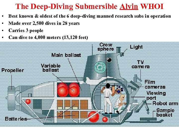 The Deep-Diving Submersible Alvin WHOI • • Best known & oldest of the 6