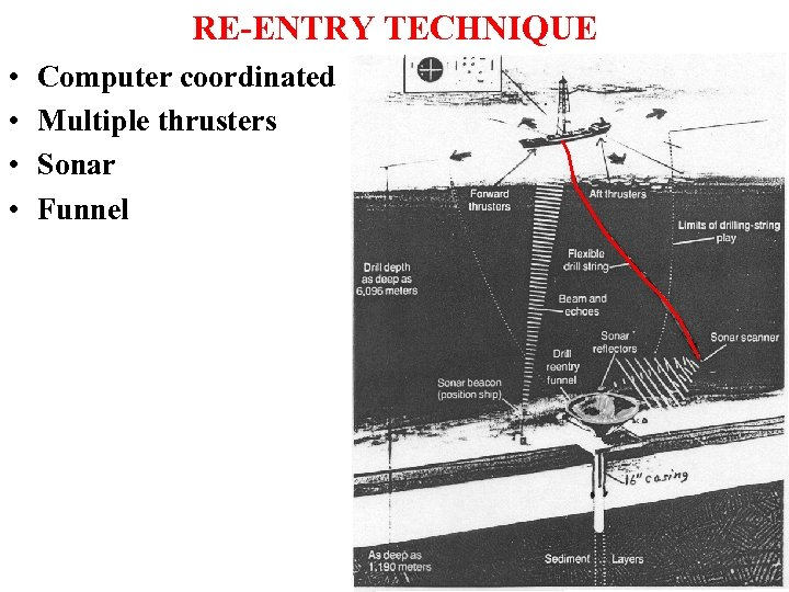 RE-ENTRY TECHNIQUE • • Computer coordinated Multiple thrusters Sonar Funnel