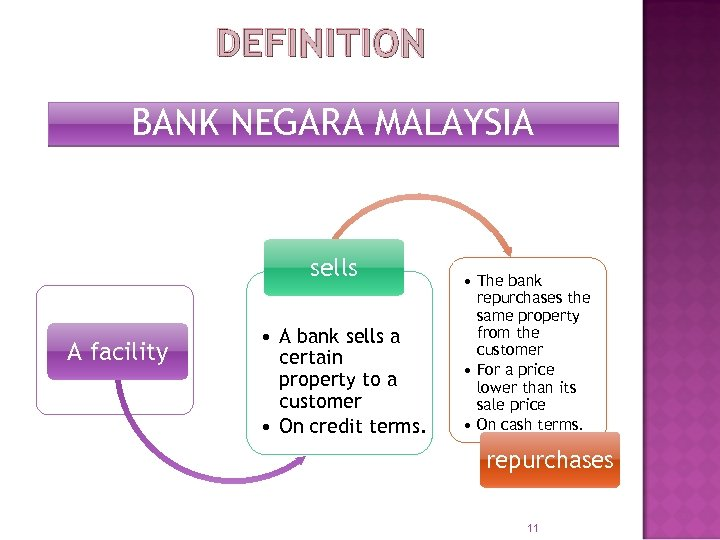 DEFINITION BANK NEGARA MALAYSIA sells A facility • A bank sells a certain property