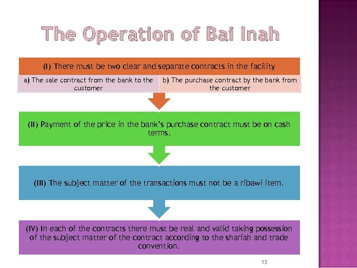 The Operation of Bai Inah (I) There must be two clear and separate contracts