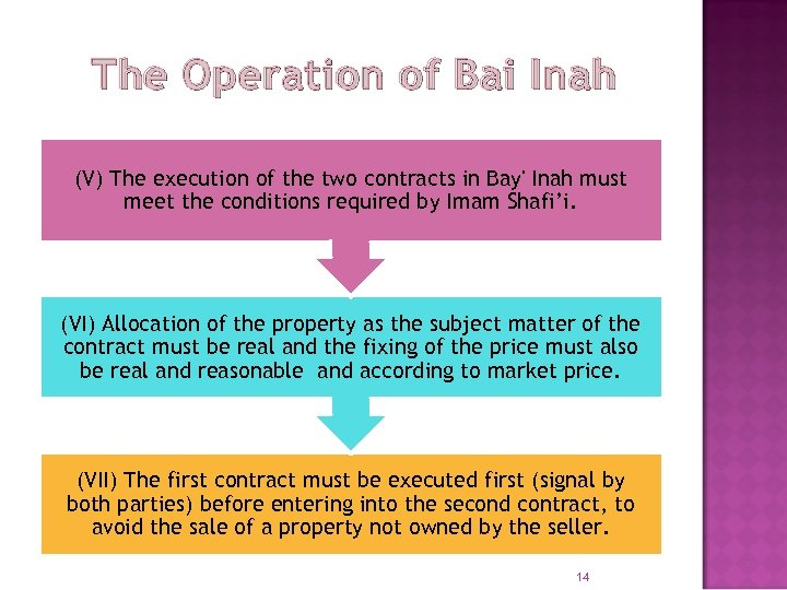 The Operation of Bai Inah (V) The execution of the two contracts in Bay'