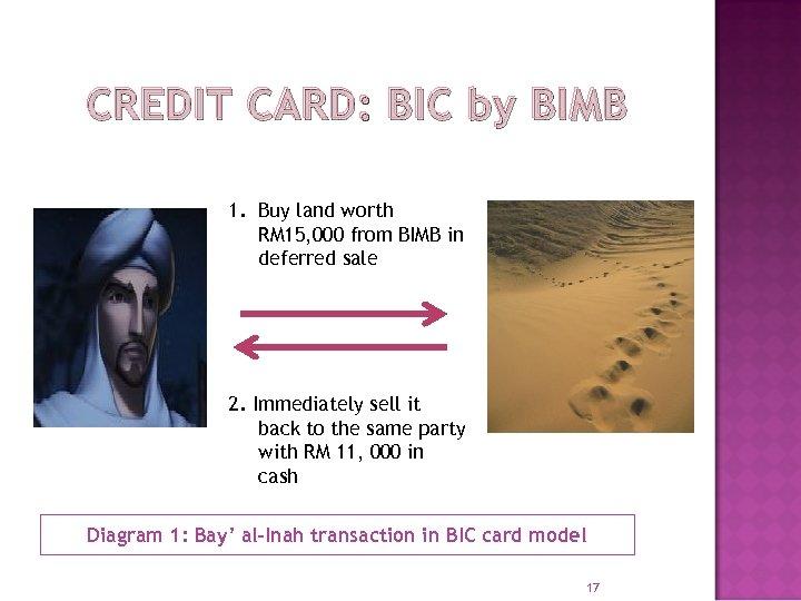 CREDIT CARD: BIC by BIMB 1. Buy land worth RM 15, 000 from BIMB