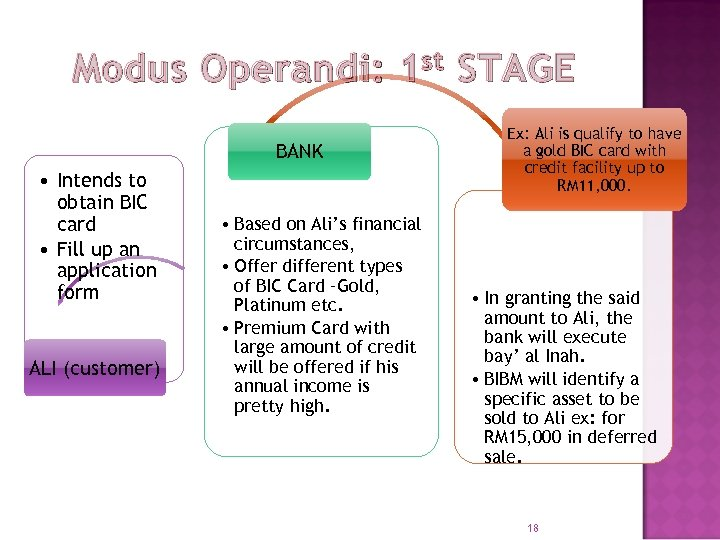 Modus Operandi: 1 st STAGE BANK • Intends to obtain BIC card • Fill
