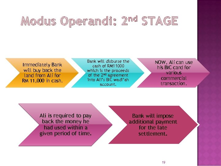 Modus Operandi: 2 nd STAGE Immediately Bank will buy back the land from Ali