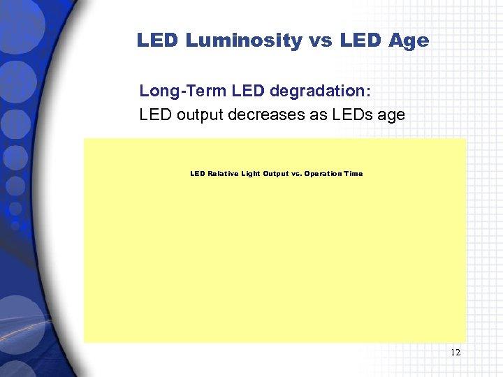 LED Luminosity vs LED Age Long-Term LED degradation: LED output decreases as LEDs age