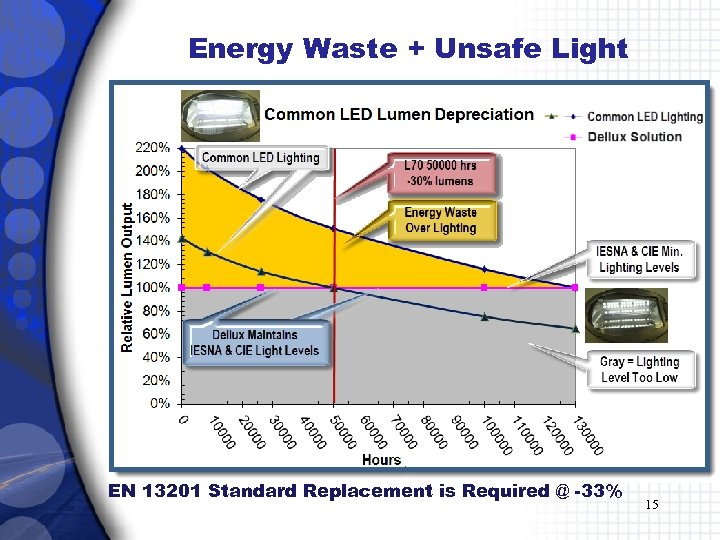 Energy Waste + Unsafe Light EN 13201 Standard Replacement is Required @ -33% 15