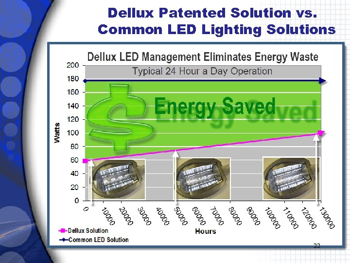 Dellux Patented Solution vs. Common LED Lighting Solutions 22