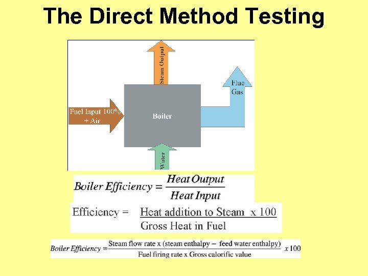 The Direct Method Testing