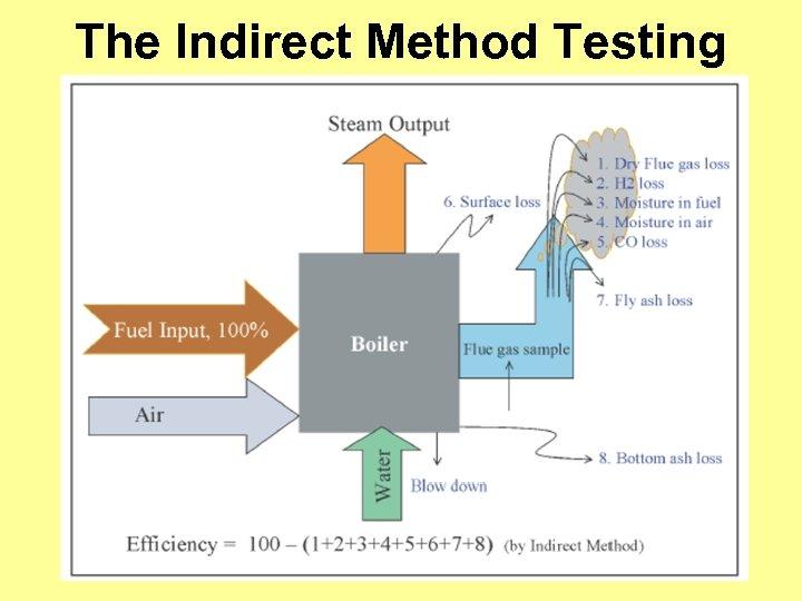The Indirect Method Testing