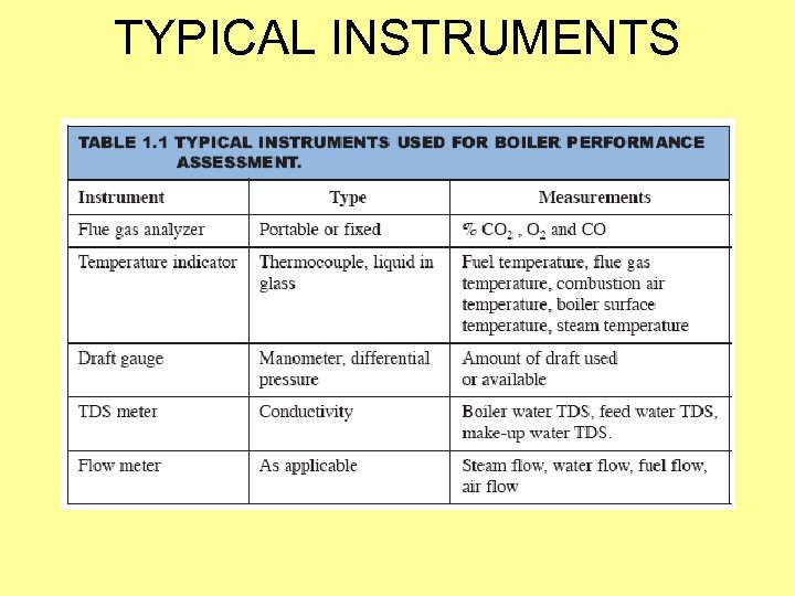 TYPICAL INSTRUMENTS