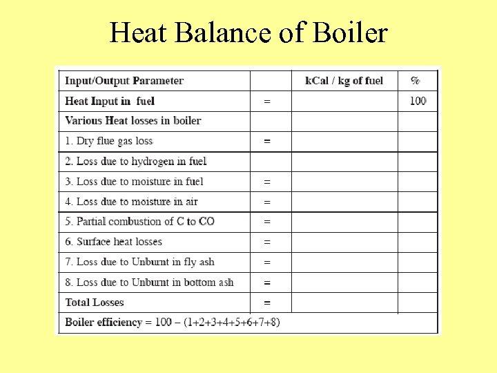Heat Balance of Boiler