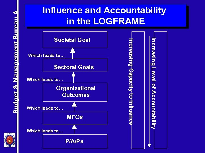 Which leads to… Sectoral Goals Which leads to… Organizational Outcomes Which leads to… MFOs